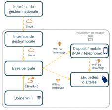 infrastructure technique supportant les étiquettes digitales